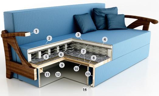 Все для изготовления мягкой мебели