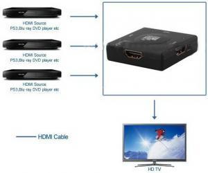 Фото Комутатори, відеостіни Комутатор (Switch) HDMI 3х1 SW301