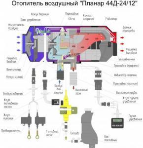 Фото Воздушные отопители, Теплостар ПЛАНАР 44Д GP (4кВт)