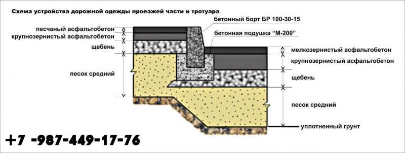 Капитальный ремонт асфальтового покрытия