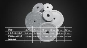 Фото Наборы дисков для штанги Набор дисков 147,5 кг