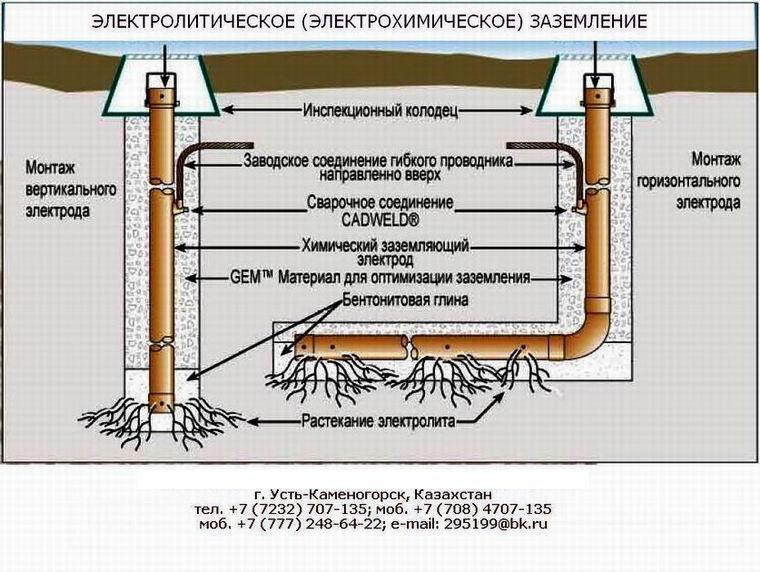Комплект электрохимического заземления. Комплект электролитической системы заземления ЗЭН-ХР, ЗЭМ-ХР