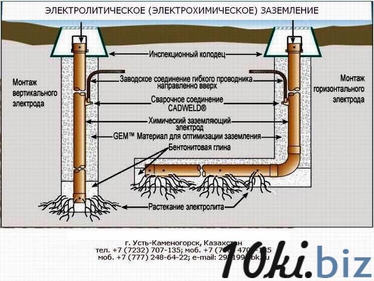 Химические электролитические заземляющие электроды ERICO. купить в Усть-Каменогорске - Электрооборудование с ценами и фото