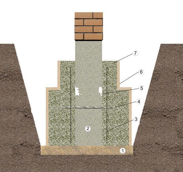 Ремонт фундаментов