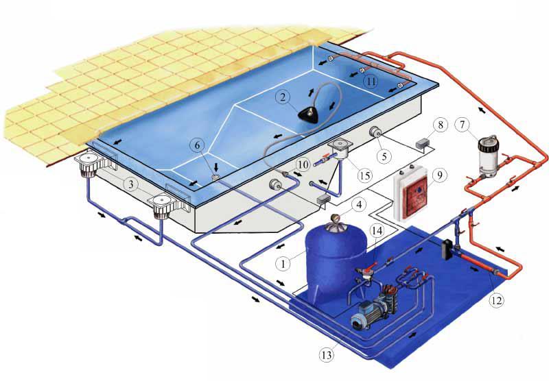 Устройство бассейнов, строительство бассейнов
