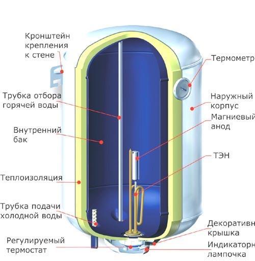 Замена водонагревателей