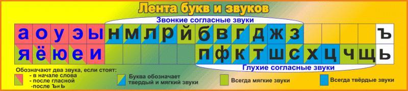 Фото 4.. СТЕНДЫ ДЛЯ ШКОЛ, Начальные классы Стенд