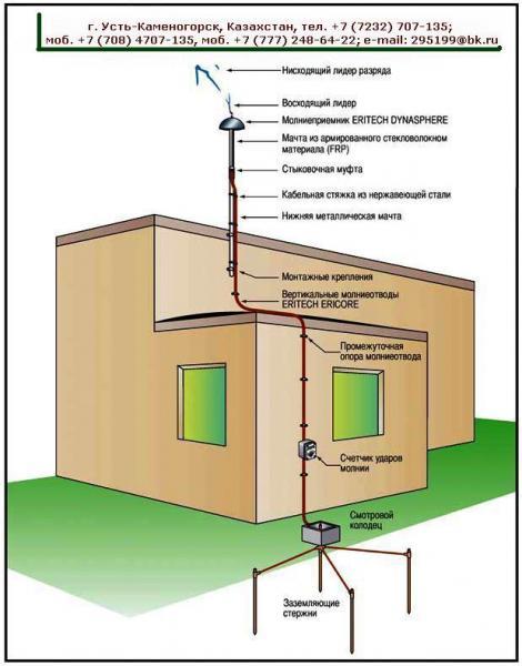 Каталог Молниезащита. Устройство молниезащитное комплектное УМК-К1 (1)