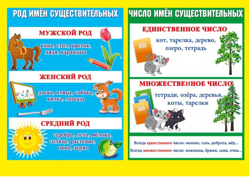 Стенд грамматика русского языка 9