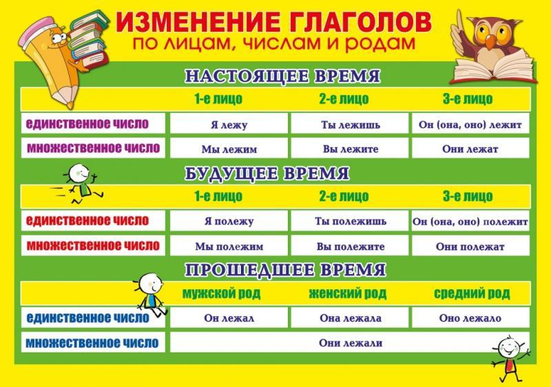 Стенд русская грамматика 12