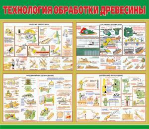 Фото 6.. Стенды и плакаты для колледжей и ВУЗов Учебный стенд    Обработка древесины