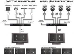 Фото Комутатори, відеостіни Мультивизор-перемикач HDMI 4х1 чотирьохвіконний (картинка в картинці) CYP EL-41PIP