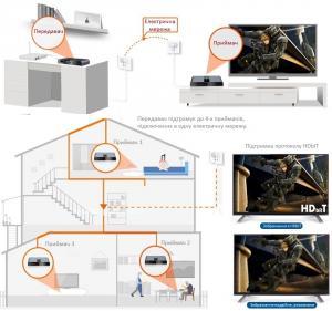 Фото Подовжувачи сигналу LenKeng LKV380Pro HDMI подовжувач електричної мережі до 300 м з ІЧ підримкой