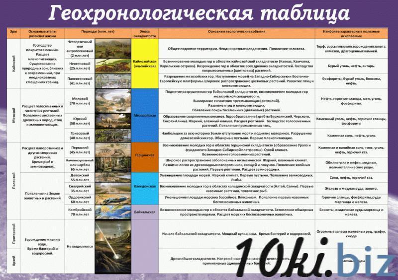"""Стенд """"Геохронологическая таблица"""" купить в Беларуси - Информационные стенды"""