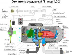 Фото Воздушные отопители, Теплостар ПЛАНАР 4Д М2 (3кВт)