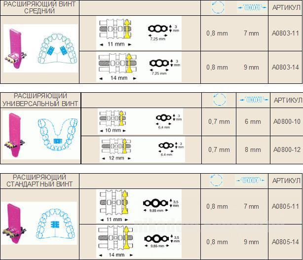 Фото Для стоматологических клиник, Ортодонтия, Винты ортодонтические Универсальный винт на верхнюю и нижнюю челюсти (Leone) A800-10,12