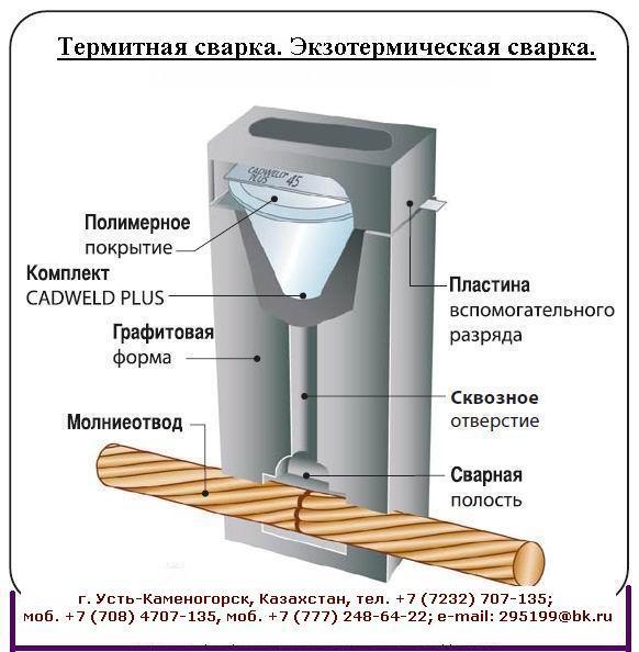 Коробка и порошок для термосварочного соединения ТЭЗ-К1-40Х4-Т-30Г, ТЭЗ-К1-40Х4+20-4, ТЭЗ-К1-40Х4-Т-4Ф