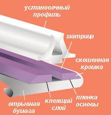 Биговальный канал 0,5Х1,5мм пластик (25,2м)