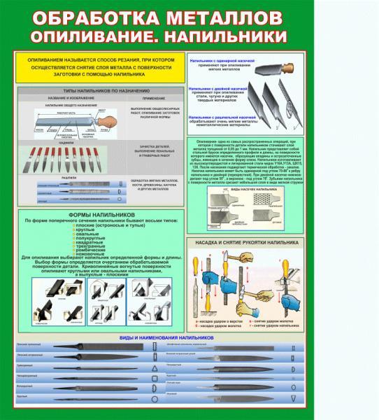 Фото 4.. СТЕНДЫ ДЛЯ ШКОЛ, Cтенды и плакаты для кабинета труда Плакат