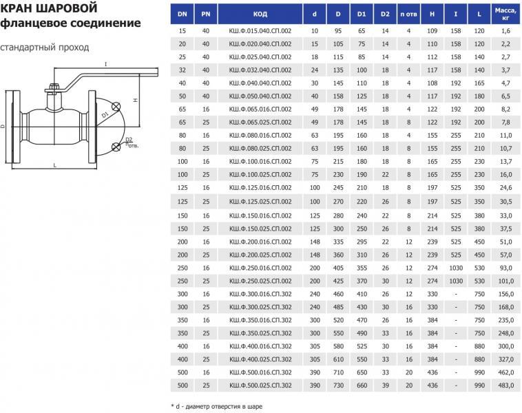 Кран шаровый стальной Ду40 Ру40, стандарный проход, фланцевое соединений КШ.Ф.040.040.СП.002