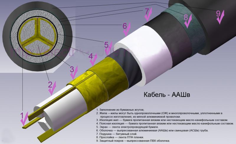 Кабель ААШв-10 3х240 силовой высоковольтный