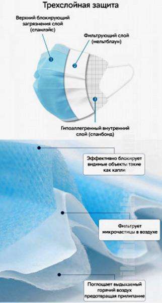 Фото Для стоматологических клиник, Расходные материалы Маски медицинские трехслойные нестерильные (50шт)